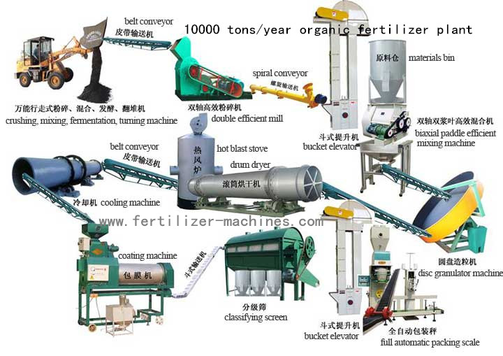 10000 tons organic fertilizer production plant 1